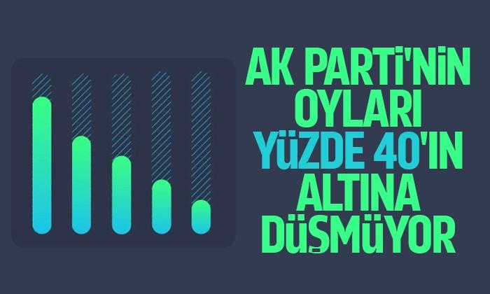 AK Parti'nin oyları yüzde 40'ın altına düşmüyor