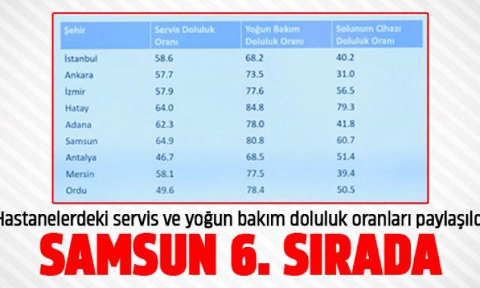 Türkiye'de Yoğun Bakım Doluluk Sıralamasında Samsun 6. Sırada