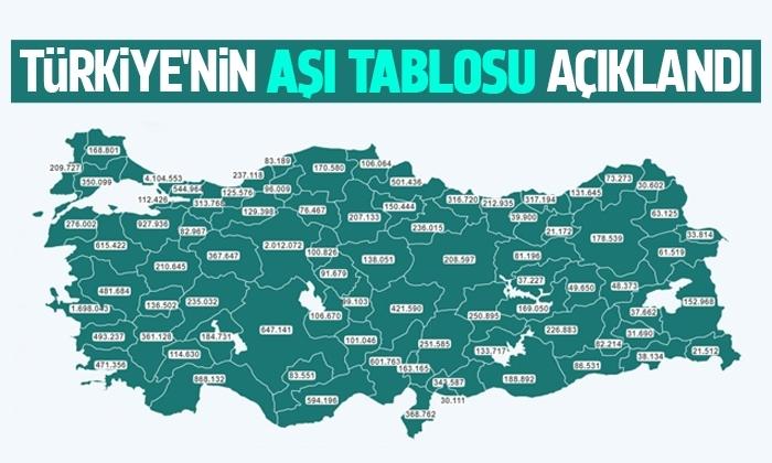 Türkiye'nin güncel aşı tablosu